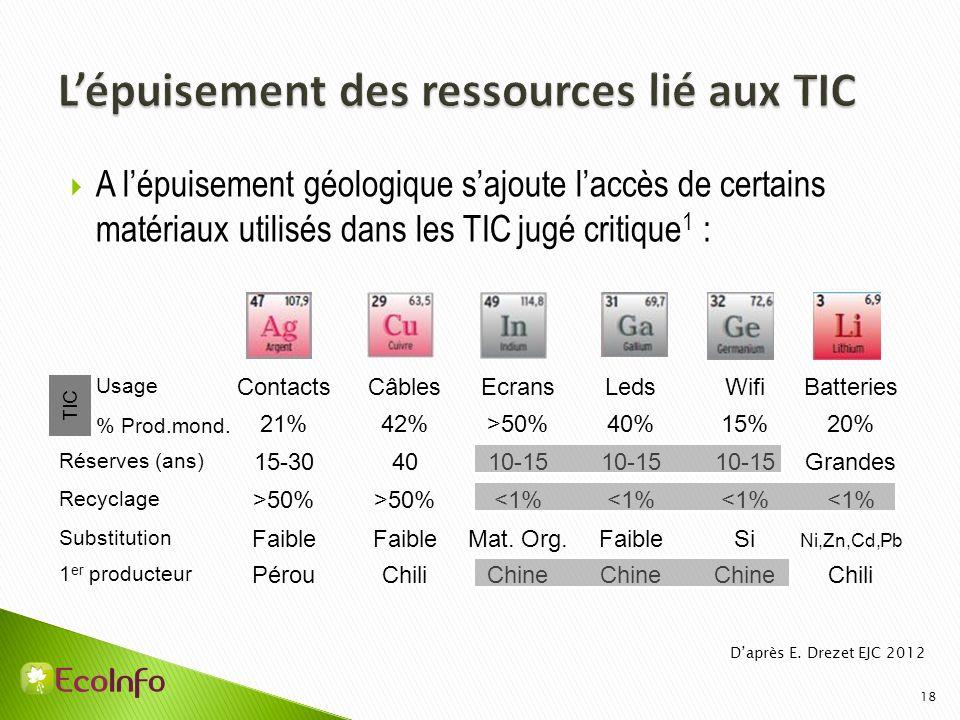 18 A lépuisement géologique sajoute laccès de certains matériaux utilisés dans les TIC jugé critique 1 : Contacts 21% 15-30 >50% Faible Pérou Câbles 4