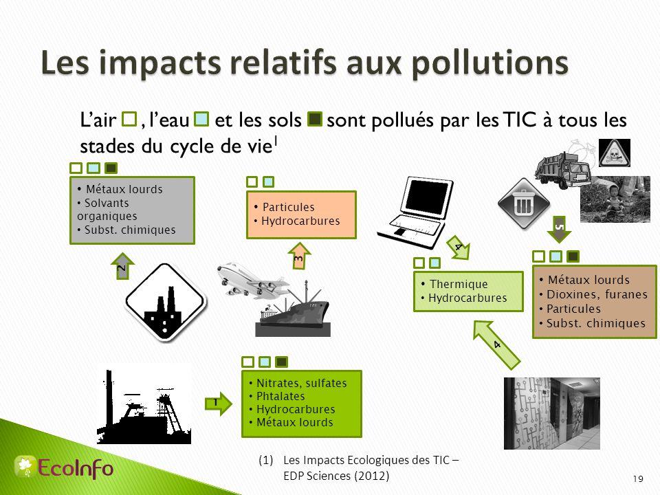 19 Lair, leau et les sols sont pollués par les TIC à tous les stades du cycle de vie 1 Nitrates, sulfates Phtalates Hydrocarbures Métaux lourds 1 Solv