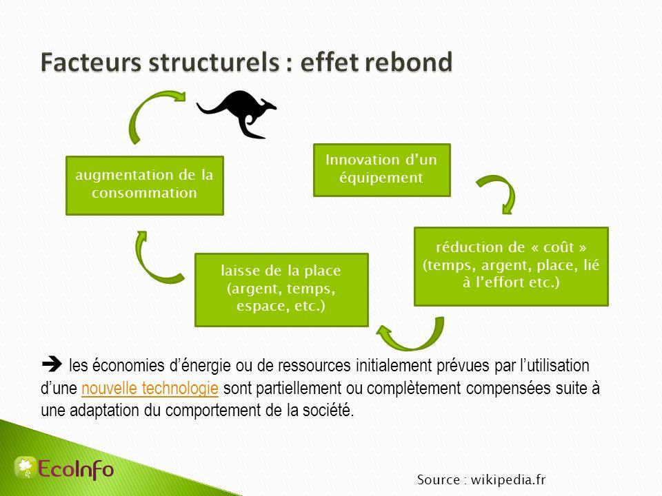 les économies dénergie ou de ressources initialement prévues par lutilisation dune nouvelle technologie sont partiellement ou complètement compensées