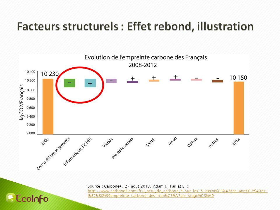 Source : Carbone4, 27 aout 2013, Adam J., Paillat E. : http://www.carbone4.com/fr/l_actu_de_carbone_4/sur-les-5-derni%C3%A8res-ann%C3%A9es- l%E2%80%99