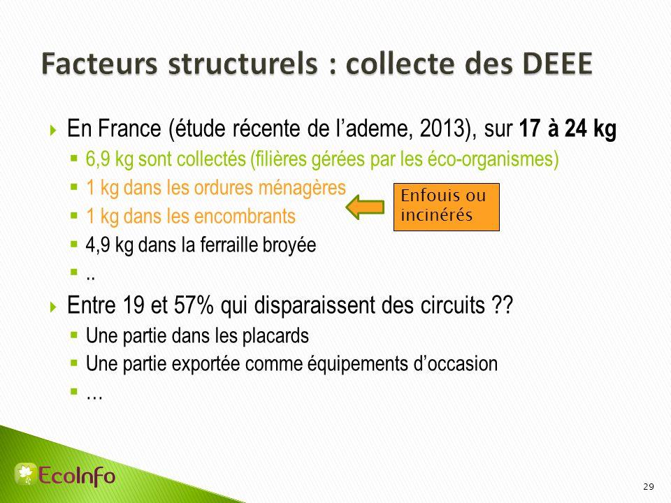 En France (étude récente de lademe, 2013), sur 17 à 24 kg 6,9 kg sont collectés (filières gérées par les éco-organismes) 1 kg dans les ordures ménagèr