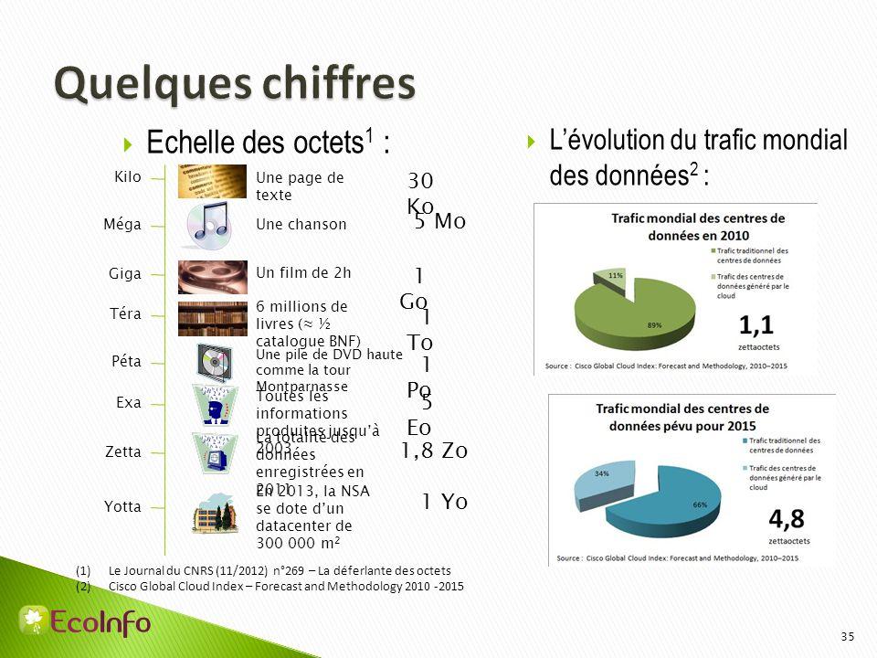 35 Echelle des octets 1 : Lévolution du trafic mondial des données 2 : (1)Le Journal du CNRS (11/2012) n°269 – La déferlante des octets (2)Cisco Globa