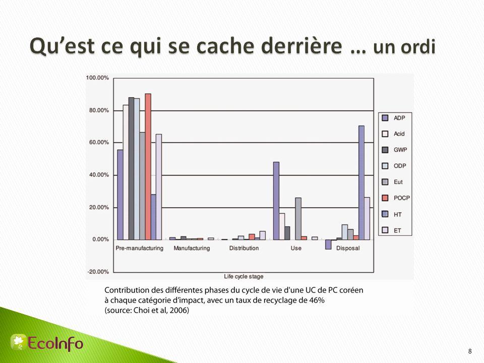 En France (étude récente de lademe, 2013), sur 17 à 24 kg 6,9 kg sont collectés (filières gérées par les éco-organismes) 1 kg dans les ordures ménagères 1 kg dans les encombrants 4,9 kg dans la ferraille broyée..