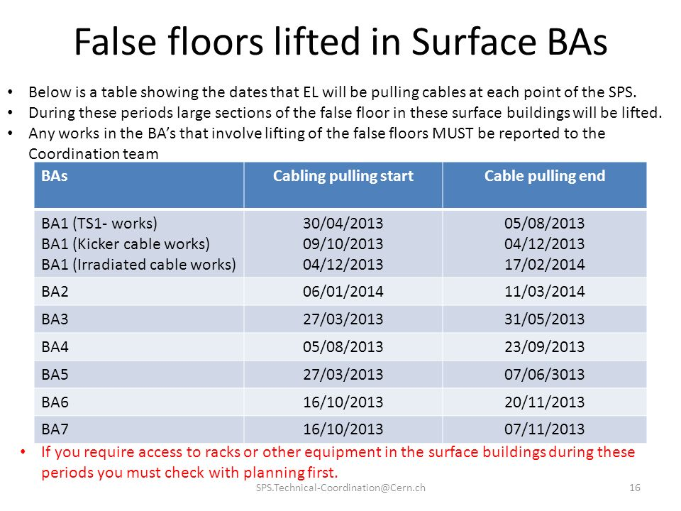 False floors lifted in Surface BAs BAsCabling pulling startCable pulling end BA1 (TS1- works) BA1 (Kicker cable works) BA1 (Irradiated cable works) 30