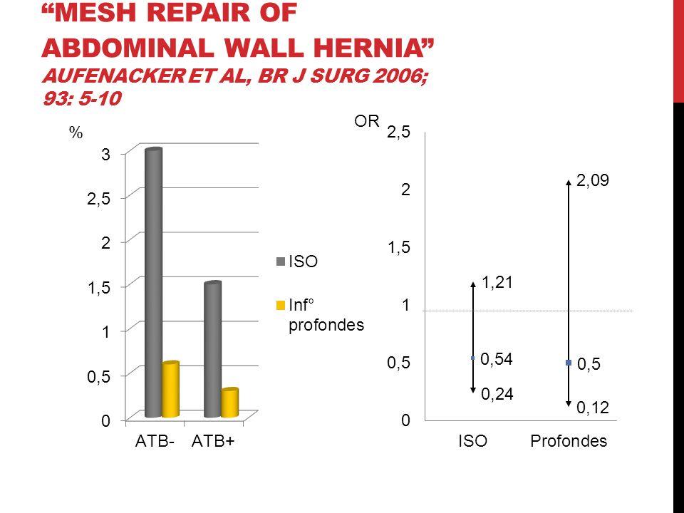 MESH REPAIR OF ABDOMINAL WALL HERNIA AUFENACKER ET AL, BR J SURG 2006; 93: 5-10 OR %