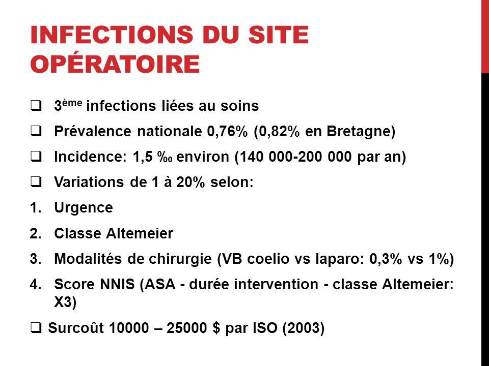 INFECTIONS DU SITE OPÉRATOIRE 3 ème infections liées au soins Prévalence nationale 0,76% (0,82% en Bretagne) Incidence: 1,5 environ (140 000-200 000 par an) Variations de 1 à 20% selon: 1.Urgence 2.Classe Altemeier 3.Modalités de chirurgie (VB coelio vs laparo: 0,3% vs 1%) 4.Score NNIS (ASA - durée intervention - classe Altemeier: X3) Surcoût 10000 – 25000 $ par ISO (2003)