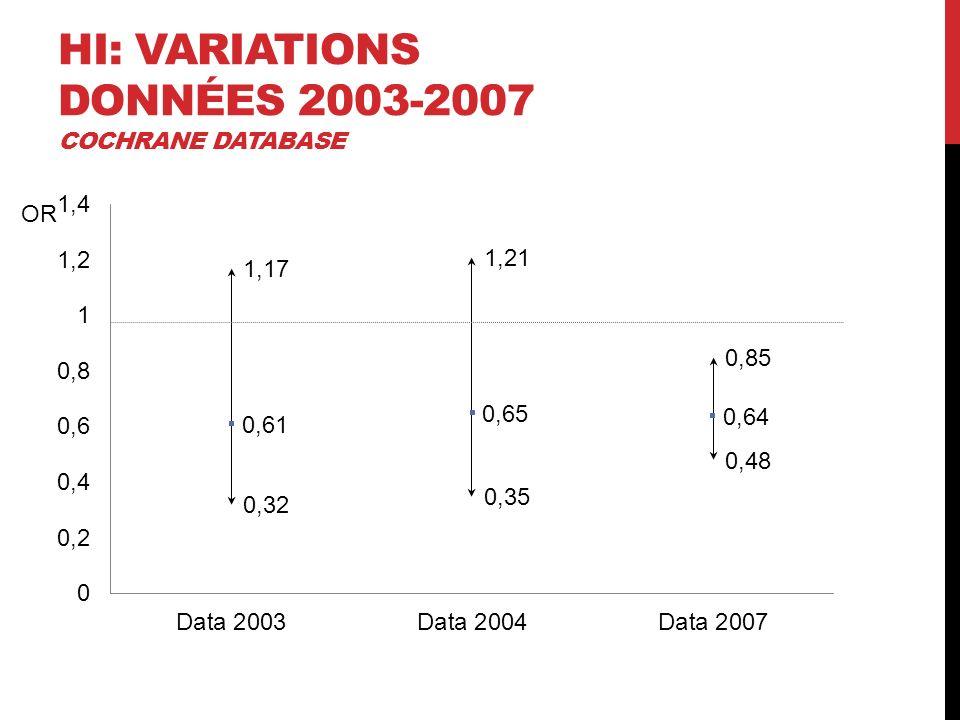 HI: VARIATIONS DONNÉES 2003-2007 COCHRANE DATABASE OR