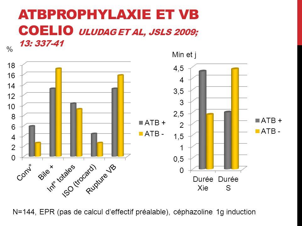 ATBPROPHYLAXIE ET VB COELIO ULUDAG ET AL, JSLS 2009; 13: 337-41 Min et j % N=144, EPR (pas de calcul deffectif préalable), céphazoline 1g induction