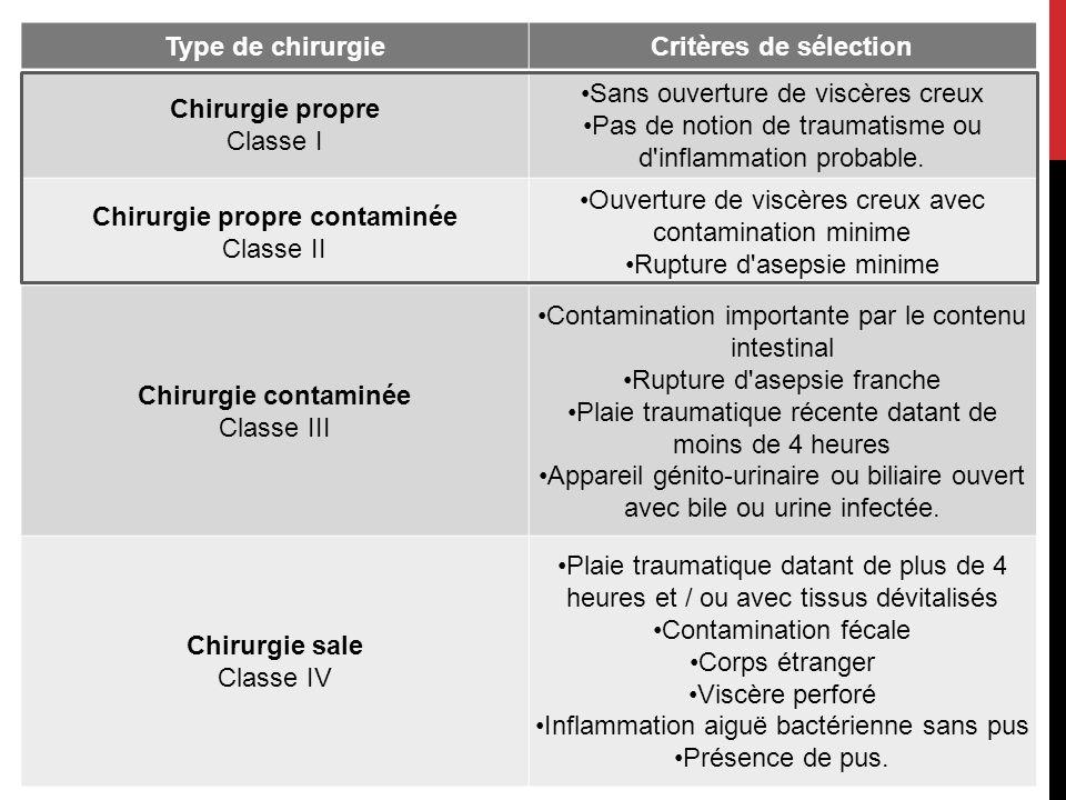 Type de chirurgieCritères de sélection Chirurgie propre Classe I Sans ouverture de viscères creux Pas de notion de traumatisme ou d inflammation probable.