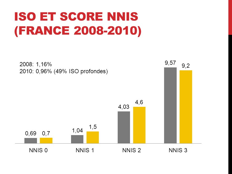 ISO ET SCORE NNIS (FRANCE 2008-2010) 2008: 1,16% 2010: 0,96% (49% ISO profondes)