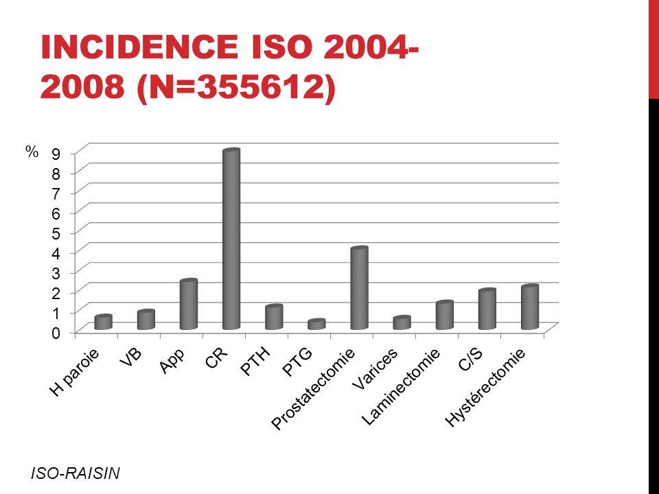 INCIDENCE ISO 2004- 2008 (N=355612) % ISO-RAISIN