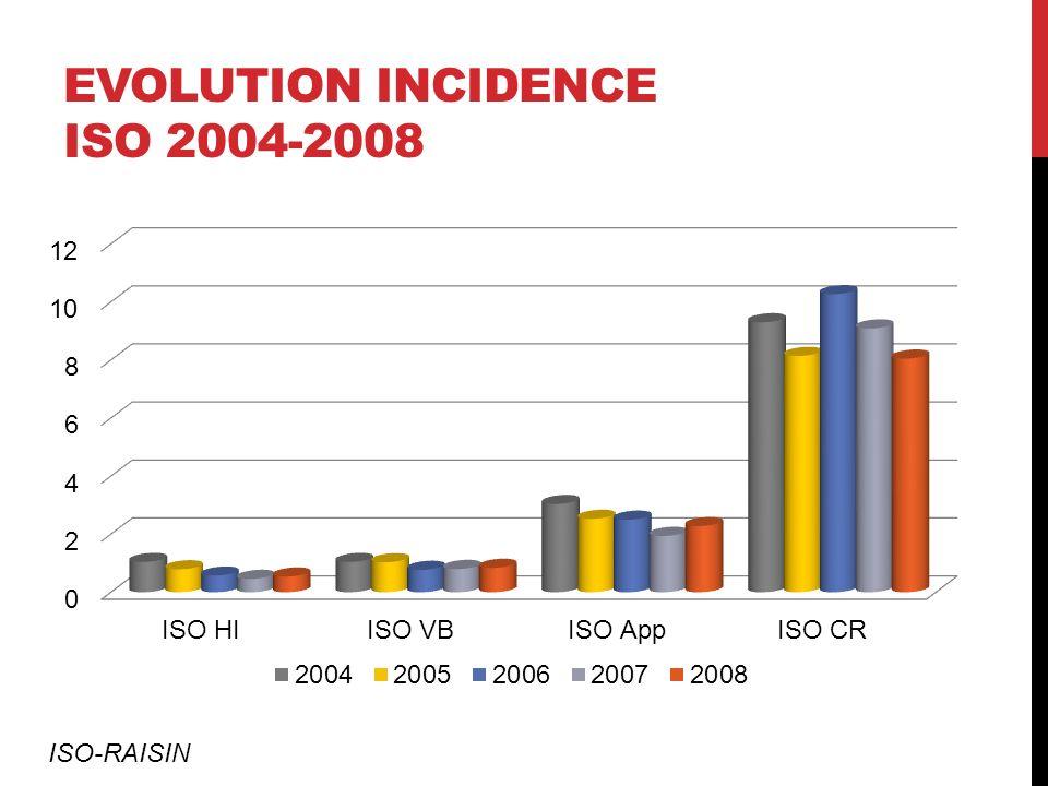 EVOLUTION INCIDENCE ISO 2004-2008 ISO-RAISIN