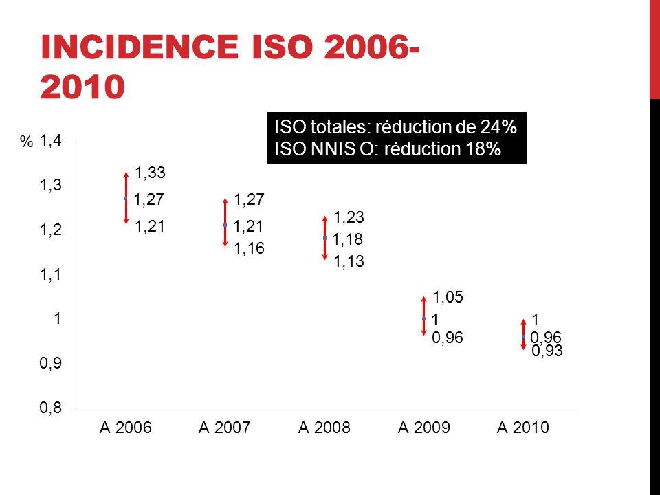 CHOLECYSTECTOMIE COELIOSCOPIQUE ÉLECTIVE ET ATBPROPHYLAXIE Sanabria et al, Cochrane database 2010:CD005265 N=1664