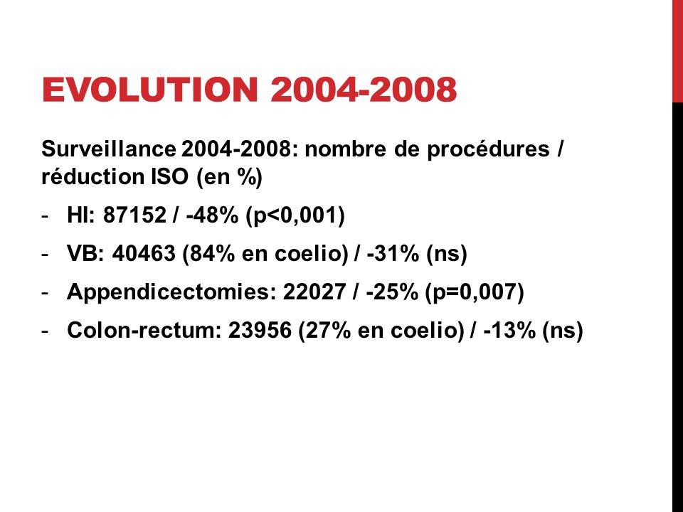 EVOLUTION 2004-2008 Surveillance 2004-2008: nombre de procédures / réduction ISO (en %) -HI: 87152 / -48% (p<0,001) -VB: 40463 (84% en coelio) / -31% (ns) -Appendicectomies: 22027 / -25% (p=0,007) -Colon-rectum: 23956 (27% en coelio) / -13% (ns)