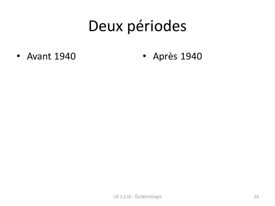 Deux périodes Avant 1940 Après 1940 UE 1.2.S2 - Épidémiologie14