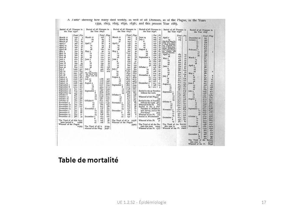 Table de mortalité UE 1.2.S2 - Épidémiologie17