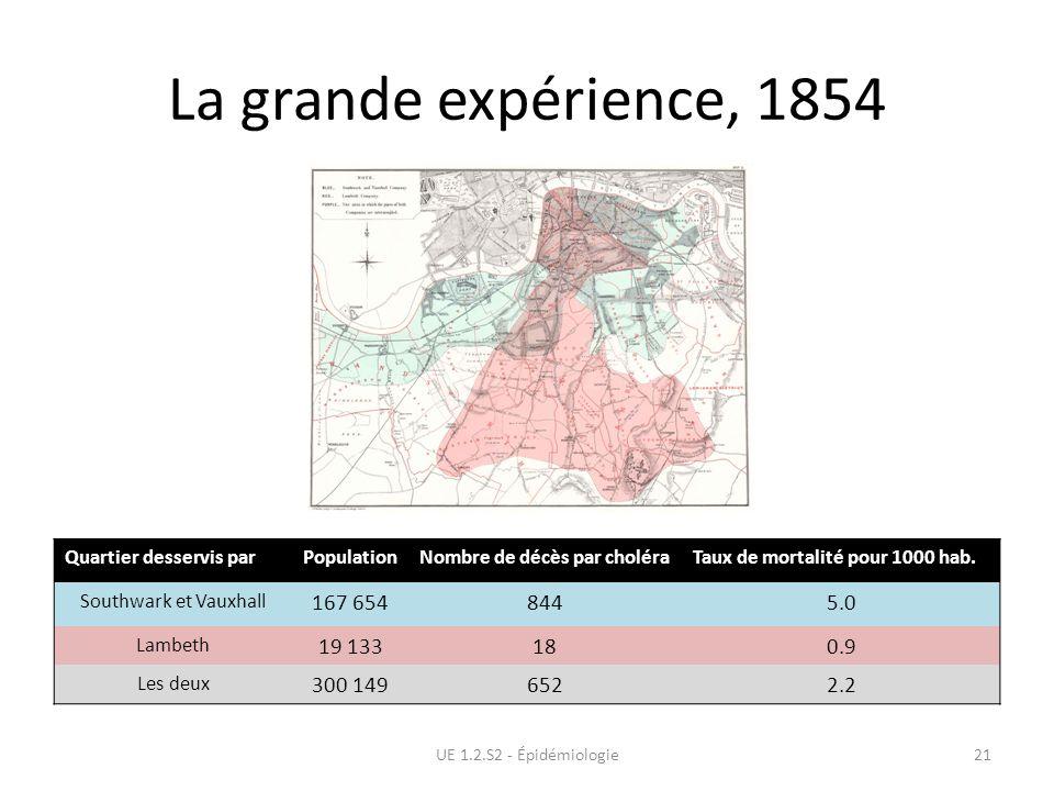 La grande expérience, 1854 UE 1.2.S2 - Épidémiologie21 Quartier desservis parPopulationNombre de décès par choléraTaux de mortalité pour 1000 hab. Sou
