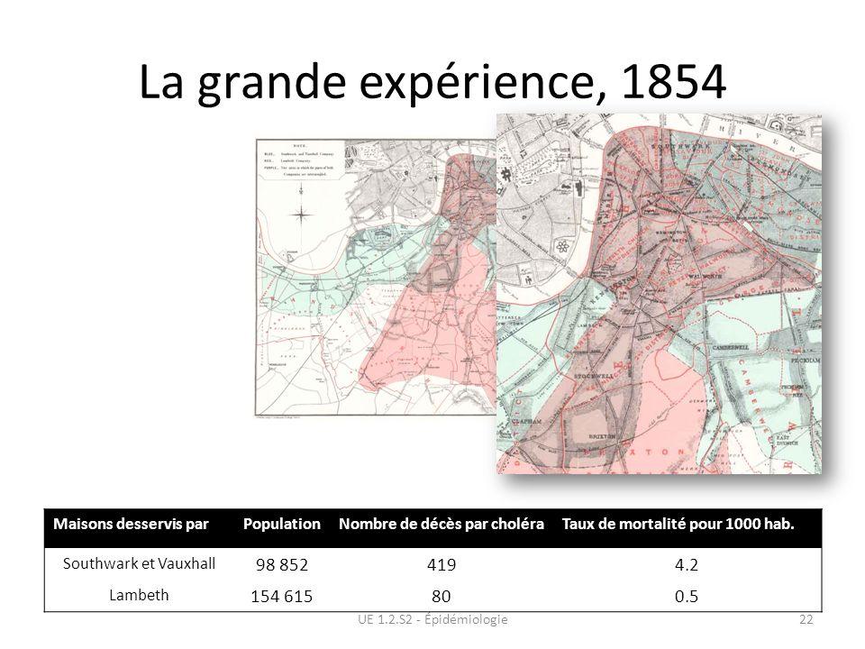 La grande expérience, 1854 UE 1.2.S2 - Épidémiologie22 Maisons desservis parPopulationNombre de décès par choléraTaux de mortalité pour 1000 hab. Sout