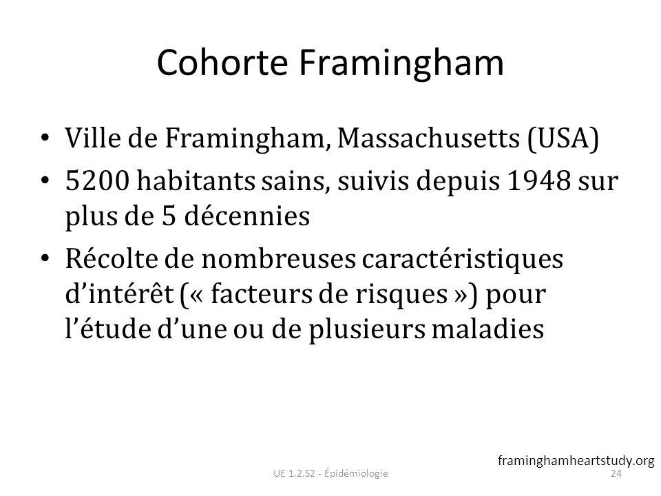Cohorte Framingham Ville de Framingham, Massachusetts (USA) 5200 habitants sains, suivis depuis 1948 sur plus de 5 décennies Récolte de nombreuses car