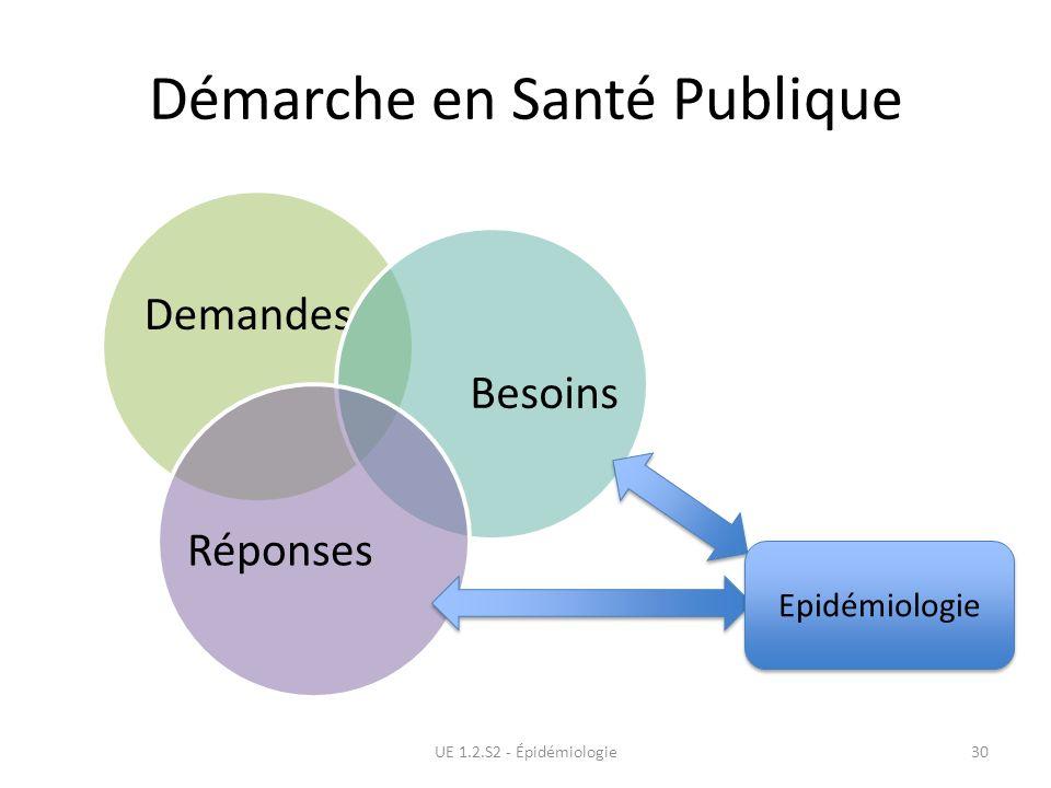 Demandes BesoinsRéponses Démarche en Santé Publique UE 1.2.S2 - Épidémiologie30 Epidémiologie