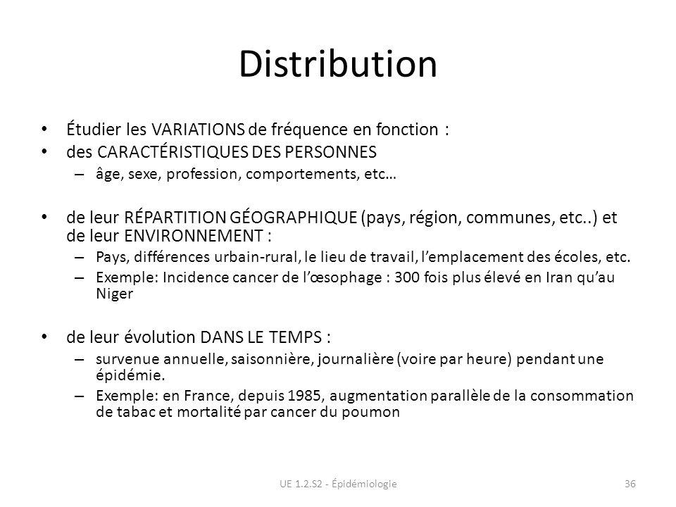 Distribution Étudier les VARIATIONS de fréquence en fonction : des CARACTÉRISTIQUES DES PERSONNES – âge, sexe, profession, comportements, etc… de leur