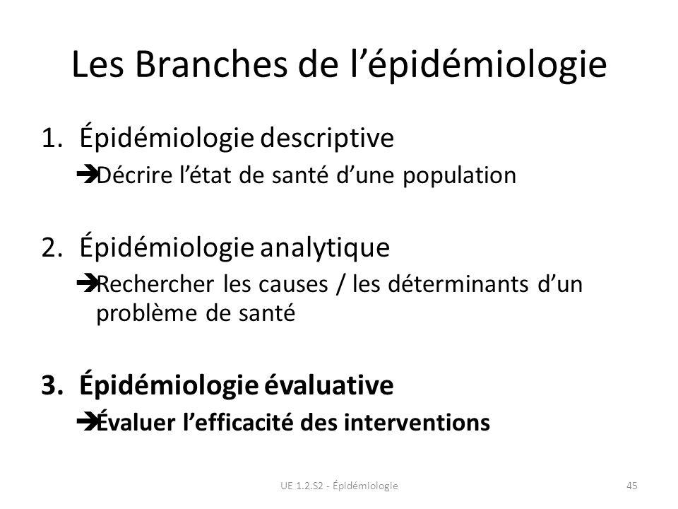 Les Branches de lépidémiologie 1.Épidémiologie descriptive Décrire létat de santé dune population 2.Épidémiologie analytique Rechercher les causes / l