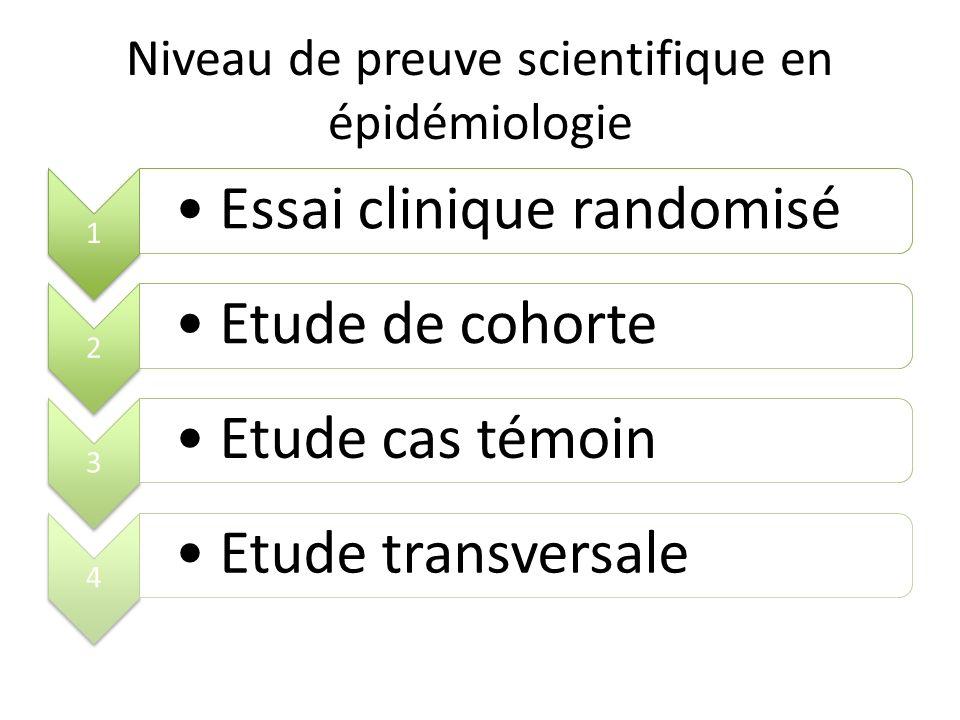 Niveau de preuve scientifique en épidémiologie 1 Essai clinique randomisé 2 Etude de cohorte 3 Etude cas témoin 4 Etude transversale