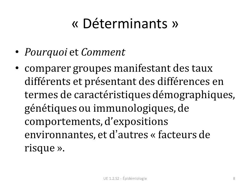 « Déterminants » Pourquoi et Comment comparer groupes manifestant des taux différents et présentant des différences en termes de caractéristiques démo