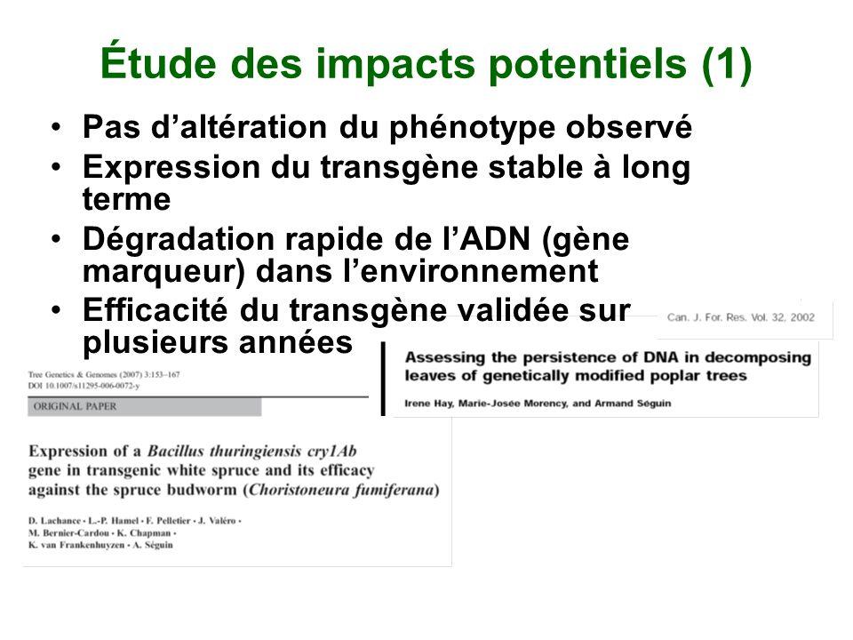Pas daltération du phénotype observé Expression du transgène stable à long terme Dégradation rapide de lADN (gène marqueur) dans lenvironnement Effica