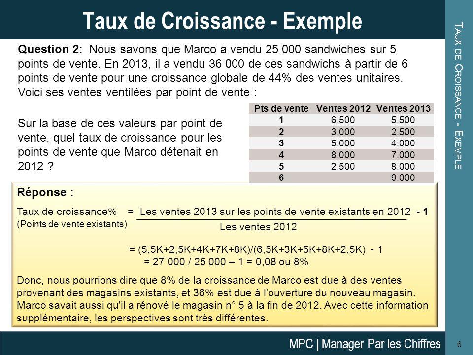 V ARIATIONS SUR UN P ARAMÈTRE 7 Variations sur un Paramètre Si lon connait le taux de croissance et la valeur de l une des périodes, on peut également calculer la valeur inconnue dans l autre période, comme indiqué dans les définitions ci-dessous: Définition Valeur t+1 = (1 + Taux de croissance %) * Valeur t Valeur t = Valeur t+1 / (1 + Taux de croissance %) Question 3: Michelle a vendu 10.000 pâtisseries en 2012.