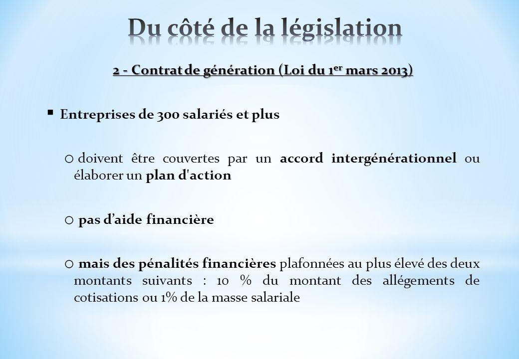 2 - Contrat de génération (Loi du 1 er mars 2013) Entreprises de 300 salariés et plus o doivent être couvertes par un accord intergénérationnel ou éla