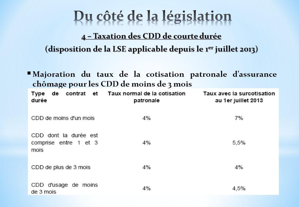 4 – Taxation des CDD de courte durée (disposition de la LSE applicable depuis le 1 er juillet 2013) Majoration du taux de la cotisation patronale dass