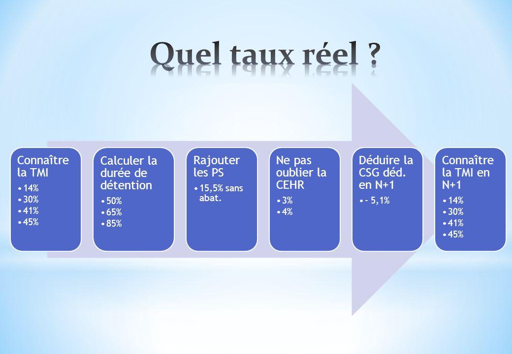 Connaître la TMI 14% 30% 41% 45% Calculer la durée de détention 50% 65% 85% Rajouter les PS 15,5% sans abat. Ne pas oublier la CEHR 3% 4% Déduire la C