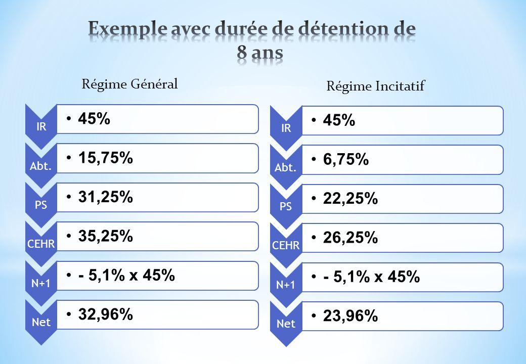 IR 45% Abt. 15,75% PS 31,25% CEHR 35,25% N+1 - 5,1% x 45% Net 32,96% IR 45% Abt. 6,75% PS 22,25% CEHR 26,25% N+1 - 5,1% x 45% Net 23,96% Régime Généra
