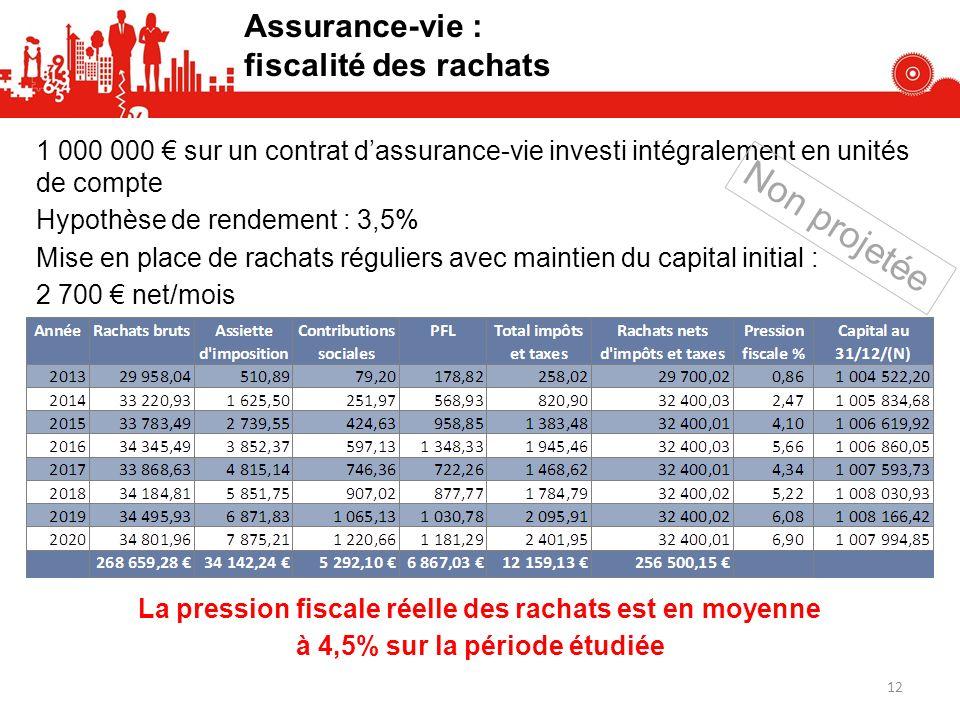 1 000 000 sur un contrat dassurance-vie investi intégralement en unités de compte Hypothèse de rendement : 3,5% Mise en place de rachats réguliers ave