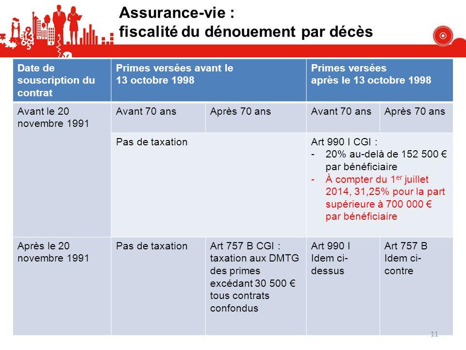 Assurance-vie : fiscalité du dénouement par décès Date de souscription du contrat Primes versées avant le 13 octobre 1998 Primes versées après le 13 o