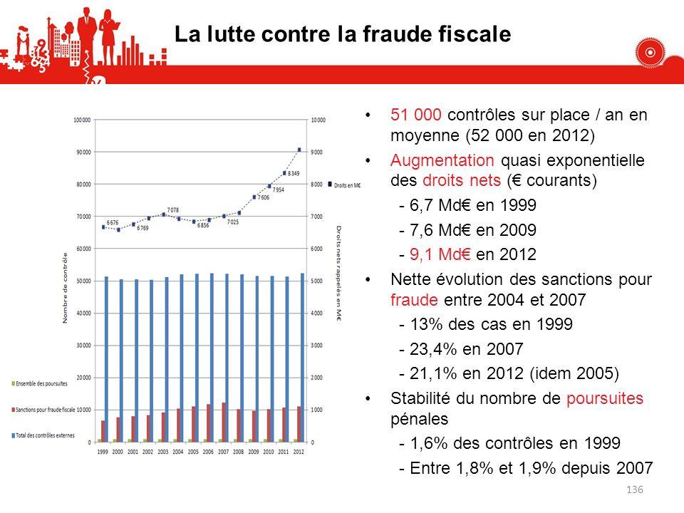 51 000 contrôles sur place / an en moyenne (52 000 en 2012) Augmentation quasi exponentielle des droits nets ( courants) - 6,7 Md en 1999 - 7,6 Md en 2009 - 9,1 Md en 2012 Nette évolution des sanctions pour fraude entre 2004 et 2007 - 13% des cas en 1999 - 23,4% en 2007 - 21,1% en 2012 (idem 2005) Stabilité du nombre de poursuites pénales - 1,6% des contrôles en 1999 - Entre 1,8% et 1,9% depuis 2007 La lutte contre la fraude fiscale 136