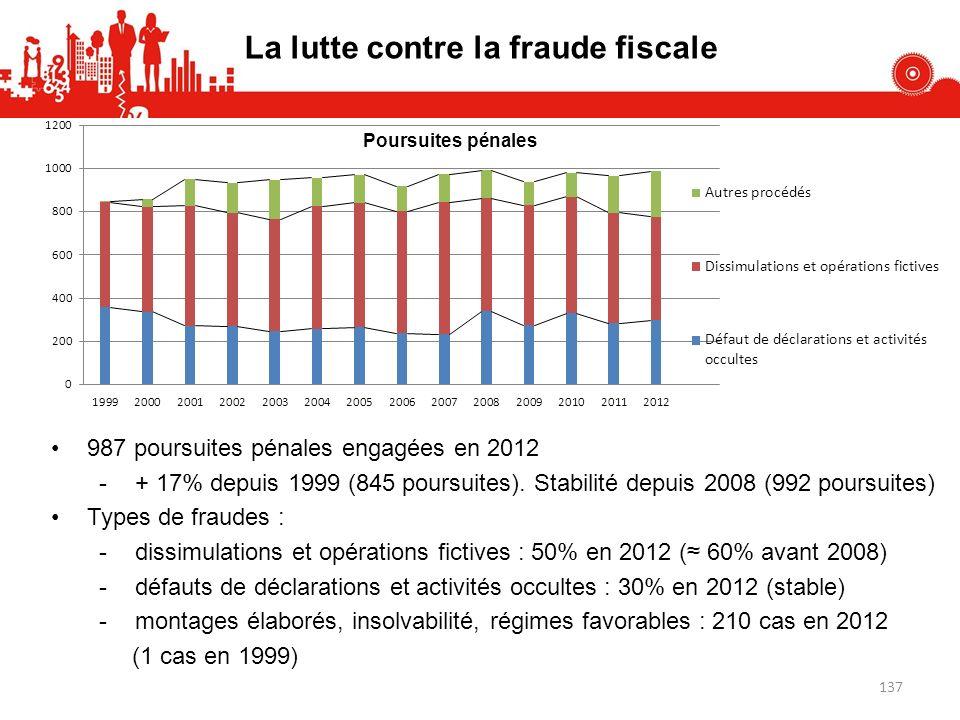 987 poursuites pénales engagées en 2012 -+ 17% depuis 1999 (845 poursuites). Stabilité depuis 2008 (992 poursuites) Types de fraudes : -dissimulations