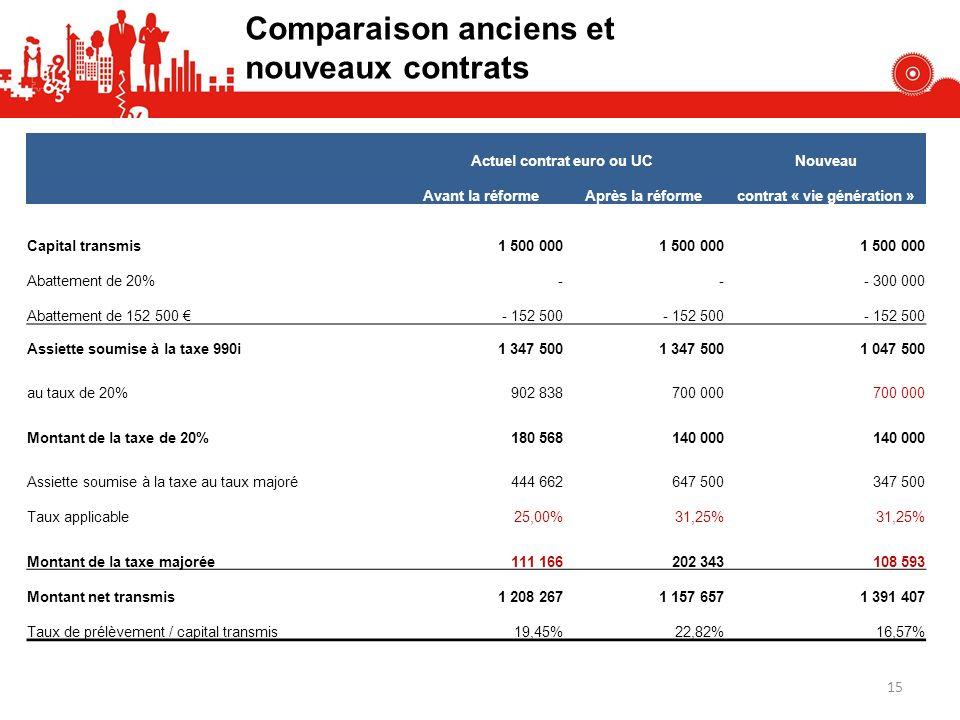 Comparaison anciens et nouveaux contrats Actuel contrat euro ou UCNouveau Avant la réformeAprès la réformecontrat « vie génération » Capital transmis