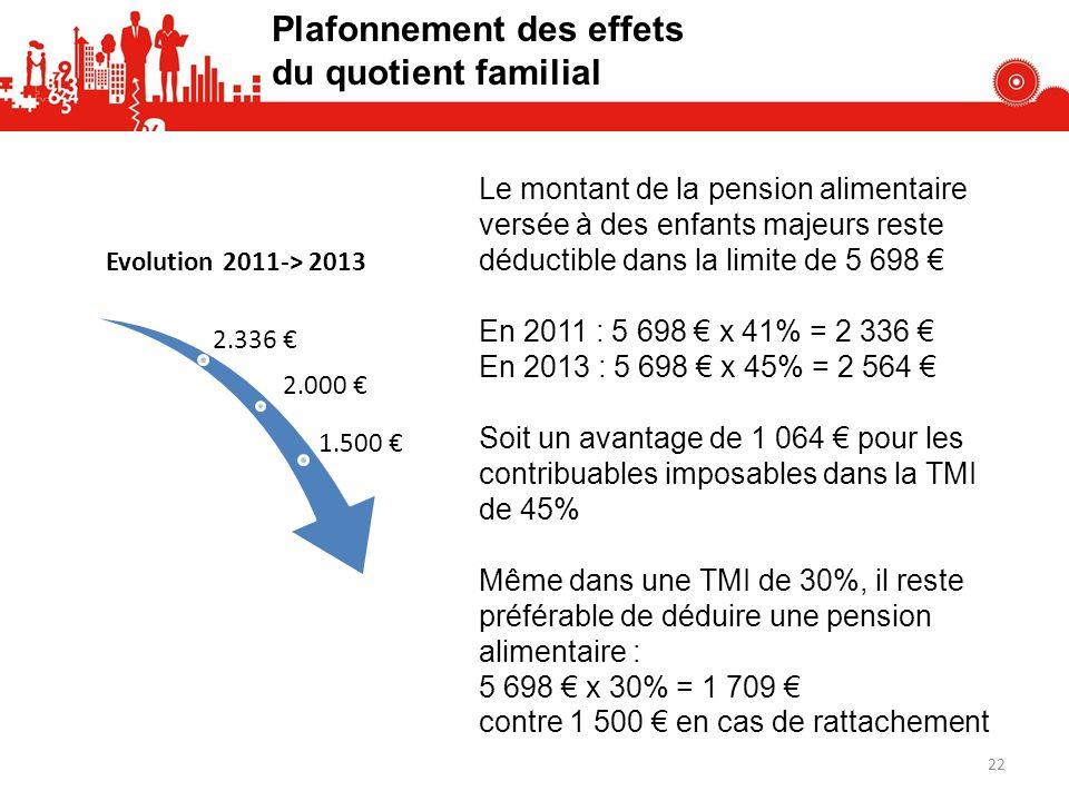 2.336 2.000 Evolution 2011-> 2013 1.500 Le montant de la pension alimentaire versée à des enfants majeurs reste déductible dans la limite de 5 698 En 2011 : 5 698 x 41% = 2 336 En 2013 : 5 698 x 45% = 2 564 Soit un avantage de 1 064 pour les contribuables imposables dans la TMI de 45% Même dans une TMI de 30%, il reste préférable de déduire une pension alimentaire : 5 698 x 30% = 1 709 contre 1 500 en cas de rattachement Plafonnement des effets du quotient familial 22