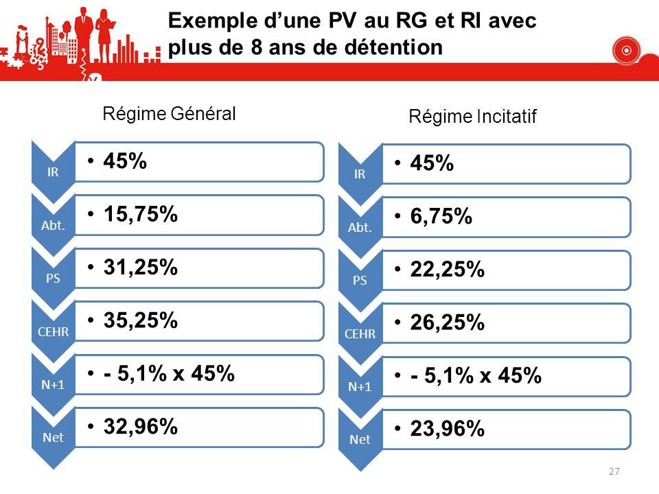 Exemple dune PV au RG et RI avec plus de 8 ans de détention IR 45% Abt. 15,75% PS 31,25% CEHR 35,25% N+1 - 5,1% x 45% Net 32,96% IR 45% Abt. 6,75% PS