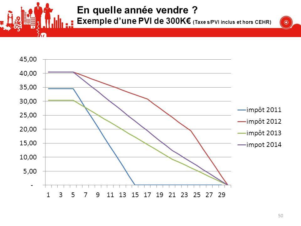 En quelle année vendre ? Exemple dune PVI de 300K (Taxe s/PVI inclus et hors CEHR) 50