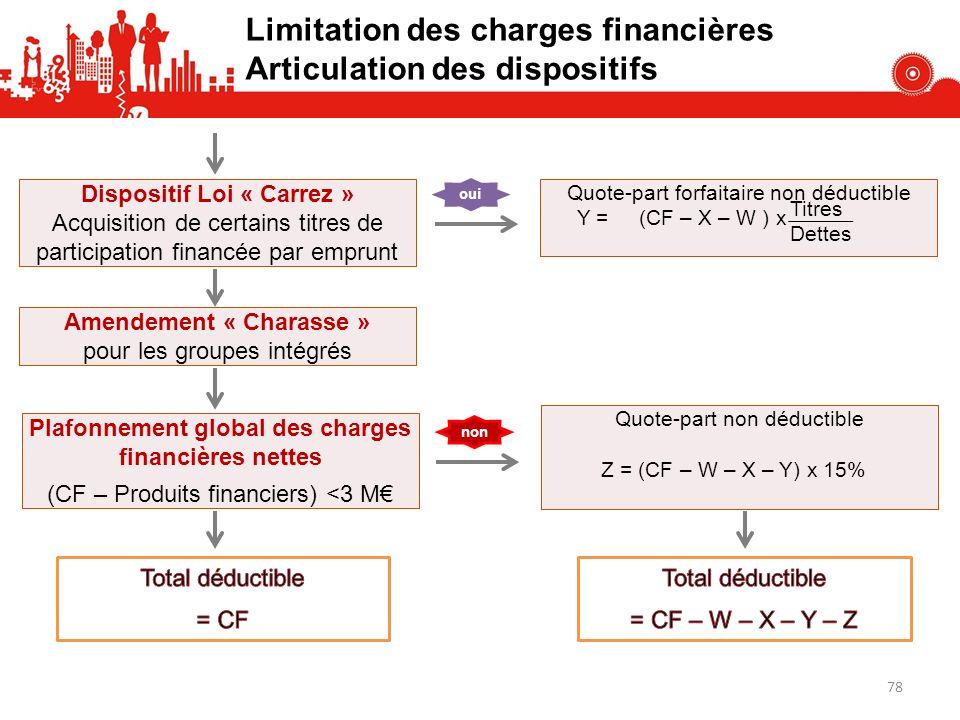 Dispositif Loi « Carrez » Acquisition de certains titres de participation financée par emprunt oui Quote-part forfaitaire non déductible Y = (CF – X –