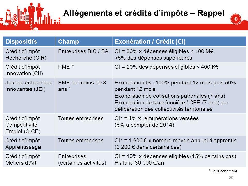 Allégements et crédits dimpôts – Rappel DispositifsChampExonération / Crédit (CI) Crédit dImpôt Recherche (CIR) Entreprises BIC / BACI = 30% x dépenses éligibles < 100 M +5% des dépenses supérieures Crédit dImpôt Innovation (CII) PME *CI = 20% des dépenses éligibles < 400 K Jeunes entreprises Innovantes (JEI) PME de moins de 8 ans * Exonération IS : 100% pendant 12 mois puis 50% pendant 12 mois Exonération de cotisations patronales (7 ans) Exonération de taxe foncière / CFE (7 ans) sur délibération des collectivités territoriales Crédit dImpôt Compétitivité Emploi (CICE) Toutes entreprisesCI* = 4% x rémunérations versées (6% à compter de 2014) Crédit dImpôt Apprentissage Toutes entreprisesCI* = 1 600 x nombre moyen annuel dapprentis (2 200 dans certains cas) Crédit dImpôt Métiers dArt Entreprises (certaines activités) CI = 10% x dépenses éligibles (15% certains cas) Plafond 30 000 /an * Sous conditions 80