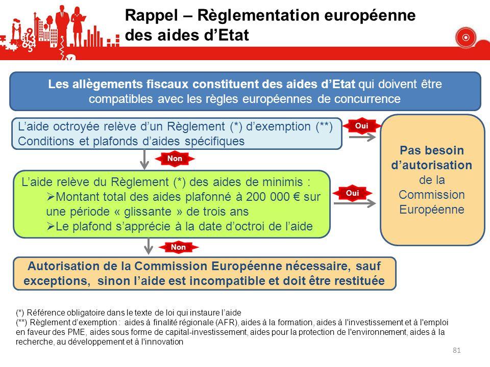 Rappel – Règlementation européenne des aides dEtat Les allègements fiscaux constituent des aides dEtat qui doivent être compatibles avec les règles européennes de concurrence Laide octroyée relève dun Règlement (*) dexemption (**) Conditions et plafonds daides spécifiques (*) Référence obligatoire dans le texte de loi qui instaure laide (**) Règlement dexemption : aides à finalité régionale (AFR), aides à la formation, aides à l investissement et à l emploi en faveur des PME, aides sous forme de capital-investissement, aides pour la protection de l environnement, aides à la recherche, au développement et à l innovation Pas besoin dautorisation de la Commission Européenne Laide relève du Règlement (*) des aides de minimis : Montant total des aides plafonné à 200 000 sur une période « glissante » de trois ans Le plafond sapprécie à la date doctroi de laide Oui Autorisation de la Commission Européenne nécessaire, sauf exceptions, sinon laide est incompatible et doit être restituée Non 81