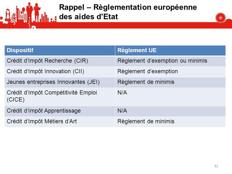 Rappel – Règlementation européenne des aides dEtat DispositifRèglement UE Crédit dImpôt Recherche (CIR)Règlement dexemption ou minimis Crédit dImpôt I
