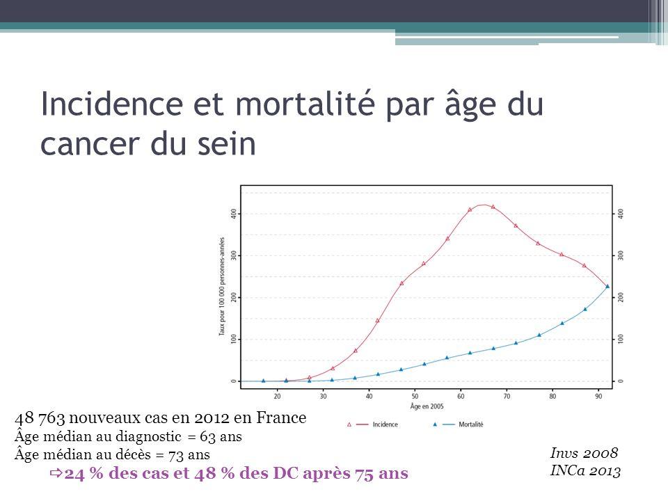 Incidence et mortalité par âge du cancer du sein Invs 2008 INCa 2013 48 763 nouveaux cas en 2012 en France Âge médian au diagnostic = 63 ans Âge média