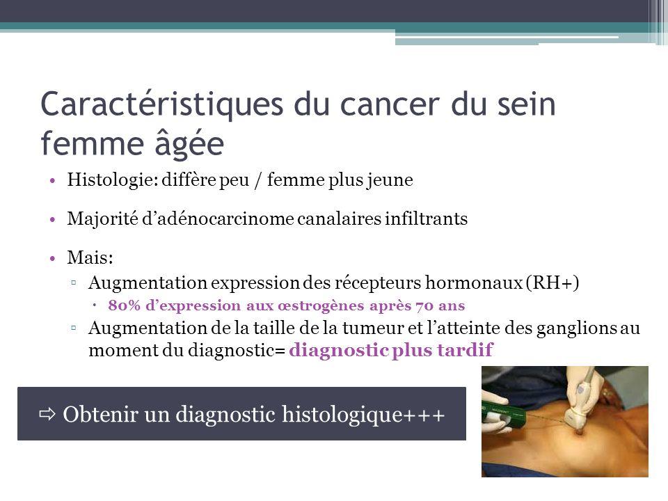 Caractéristiques du cancer du sein femme âgée Histologie: diffère peu / femme plus jeune Majorité dadénocarcinome canalaires infiltrants Mais: Augment