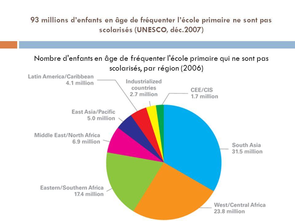 93 millions denfants en âge de fréquenter lécole primaire ne sont pas scolarisés (UNESCO, déc.2007) Nombre d'enfants en âge de fréquenter l'école prim