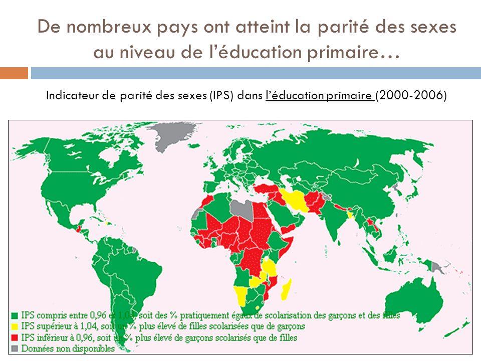De nombreux pays ont atteint la parité des sexes au niveau de léducation primaire… Indicateur de parité des sexes (IPS) dans léducation primaire (2000